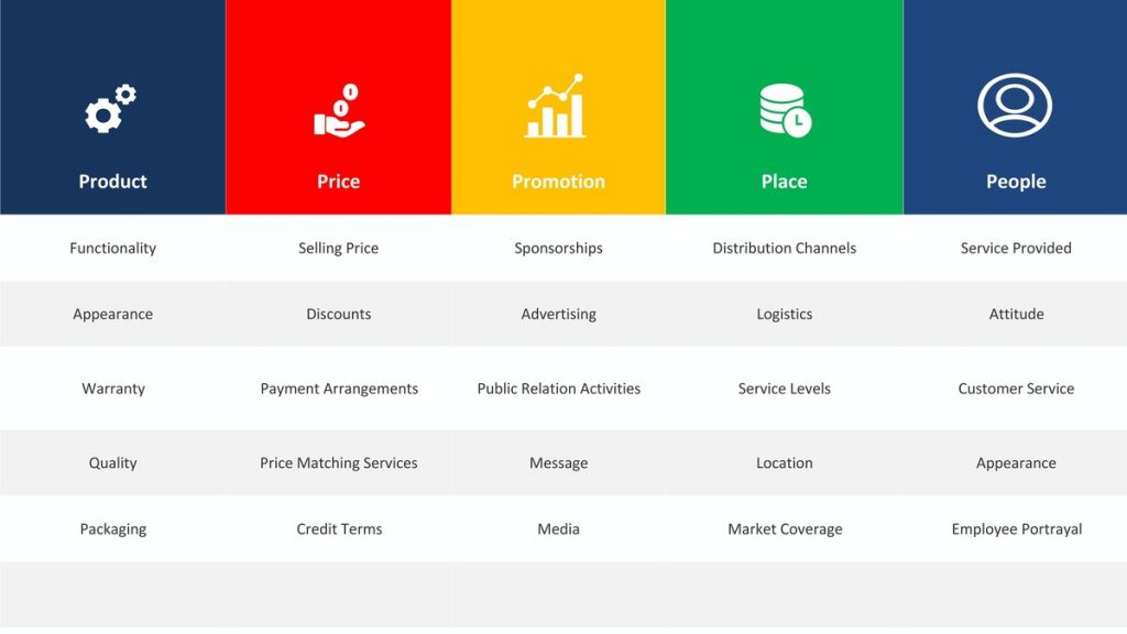 What are the 5 Ps of Marketing
