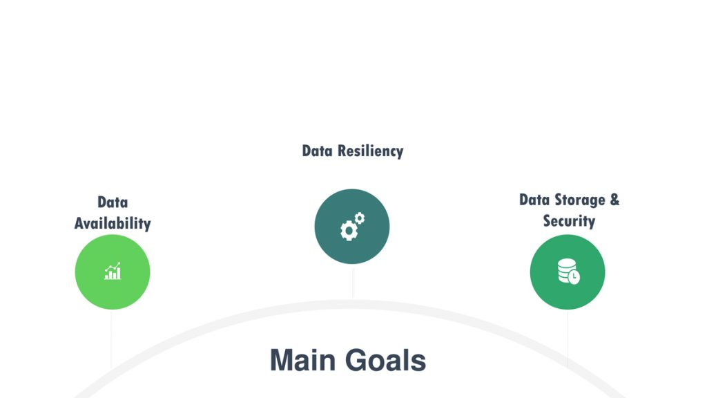 What are the three main goals of Data Lifecycle Management (DLM)