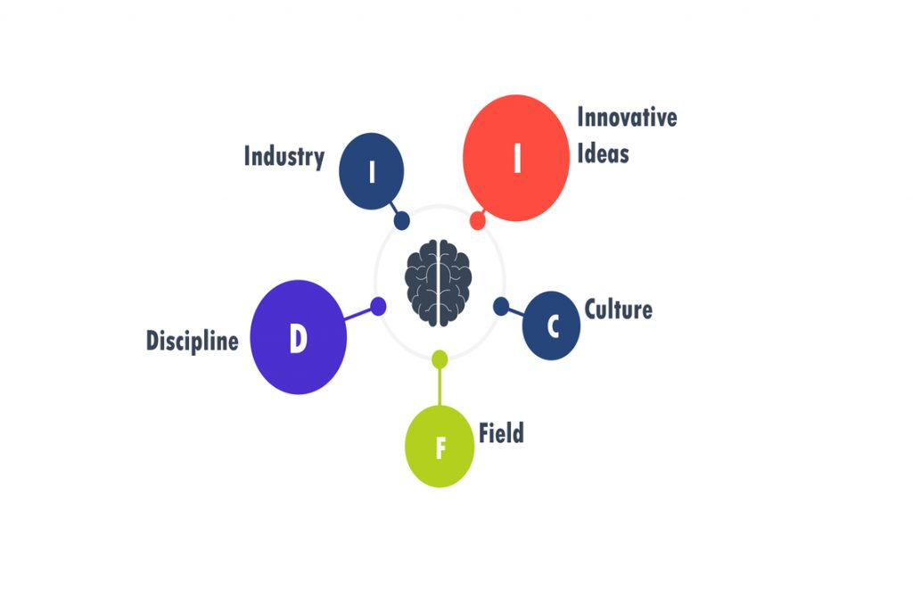 innovative ideas come from combining ideas from different industries, cultures, fields, and disciplines