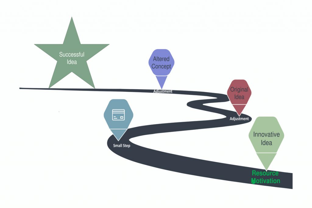 Road Map for a successful innovation idea