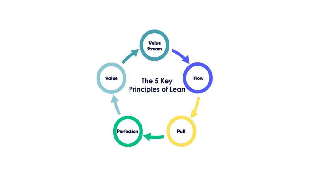 The five principles of lean. Value, value stream, flow, pull, and perfection.