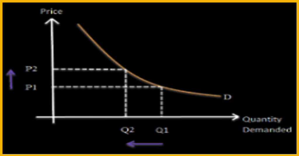 Chart with price, quantity demanded, and demand curve - law of demand